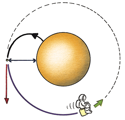 Schéma de la satellisation