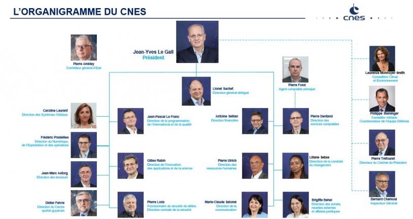 Organigramme du CNES